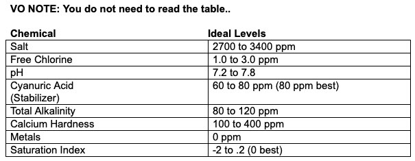 APSP recommended water chemistry levels